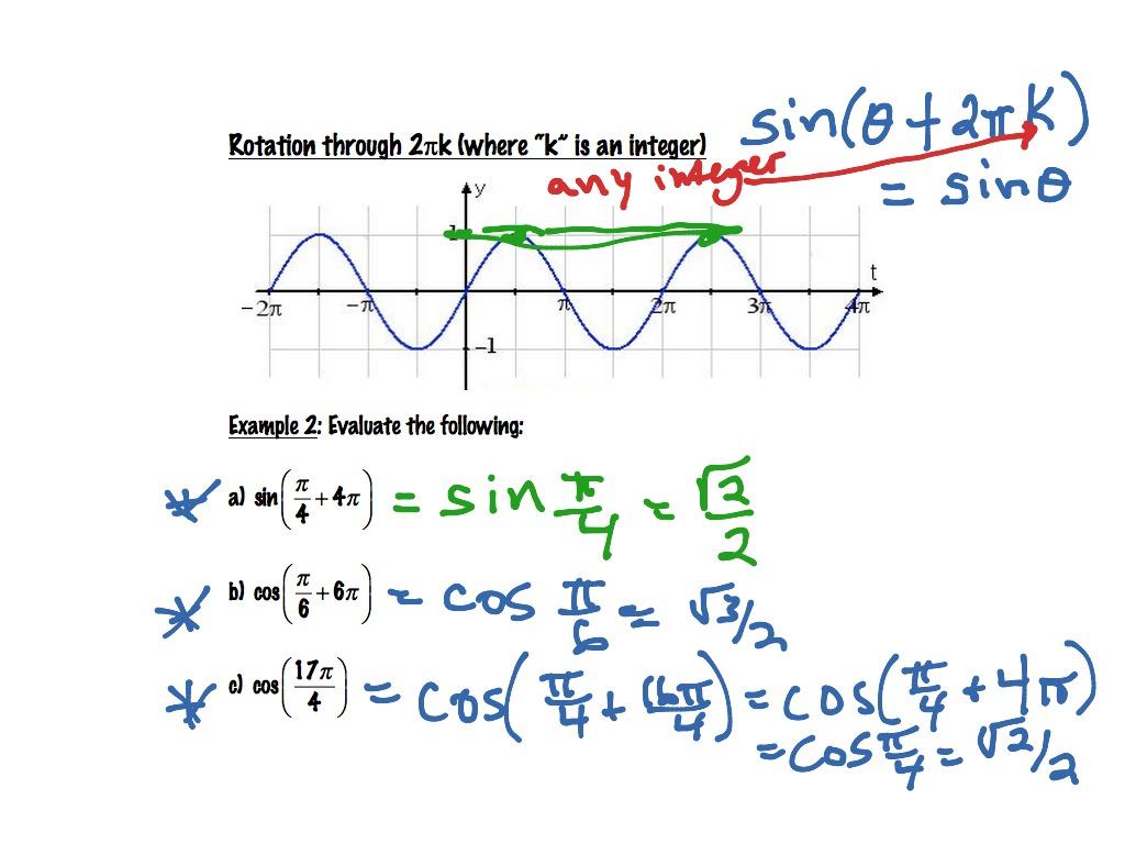 Lesson 7 1 Graphs Of Sine Amp Cosine