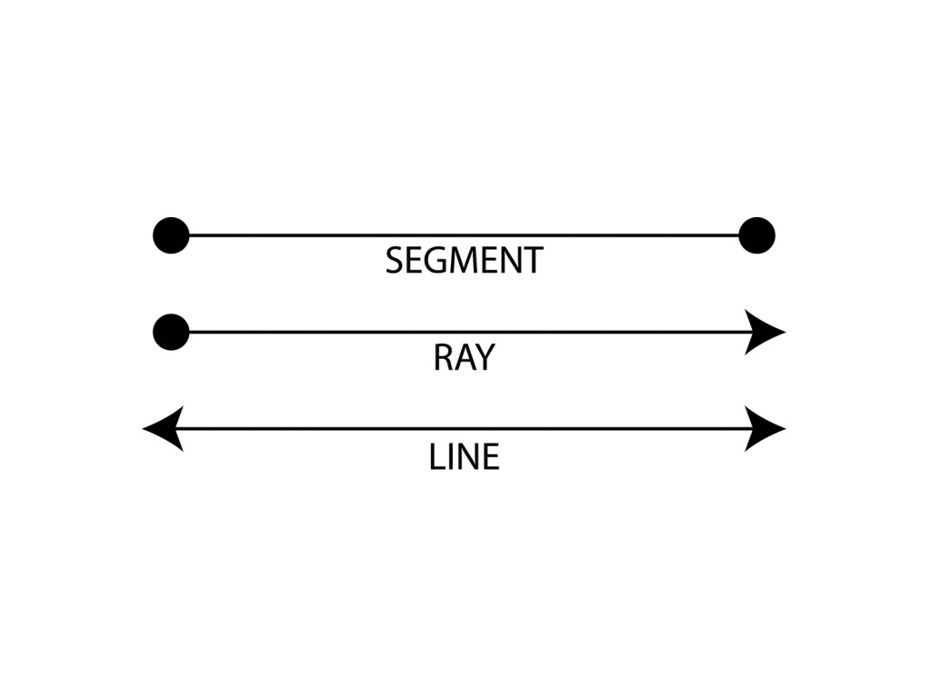 Points Line Segments Lines And Rays