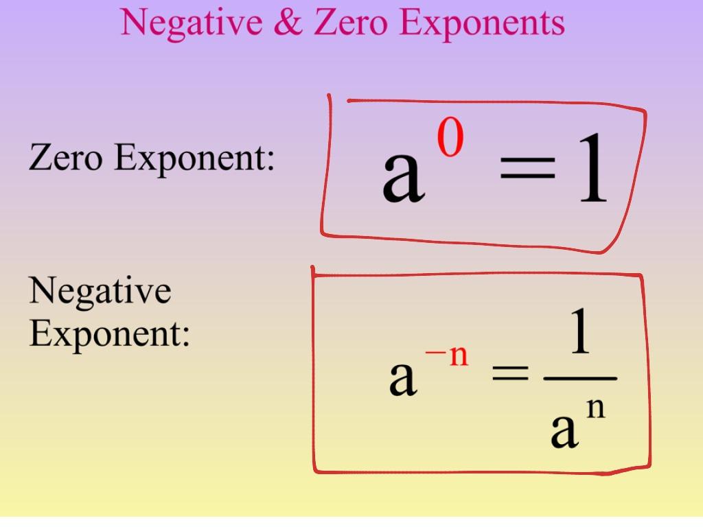 Zero And Negative Exponents Algebra Worksheet