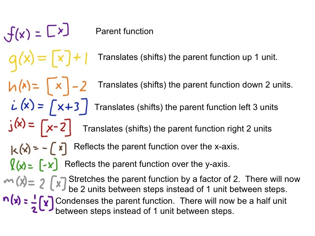Transformations Of The Greatest Integer Function Step Function