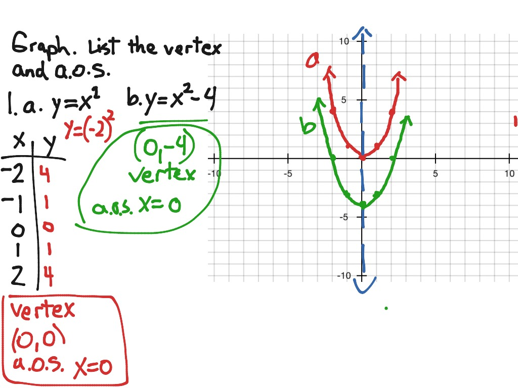 1 Graphing Quadratic Equations Ws P66 5