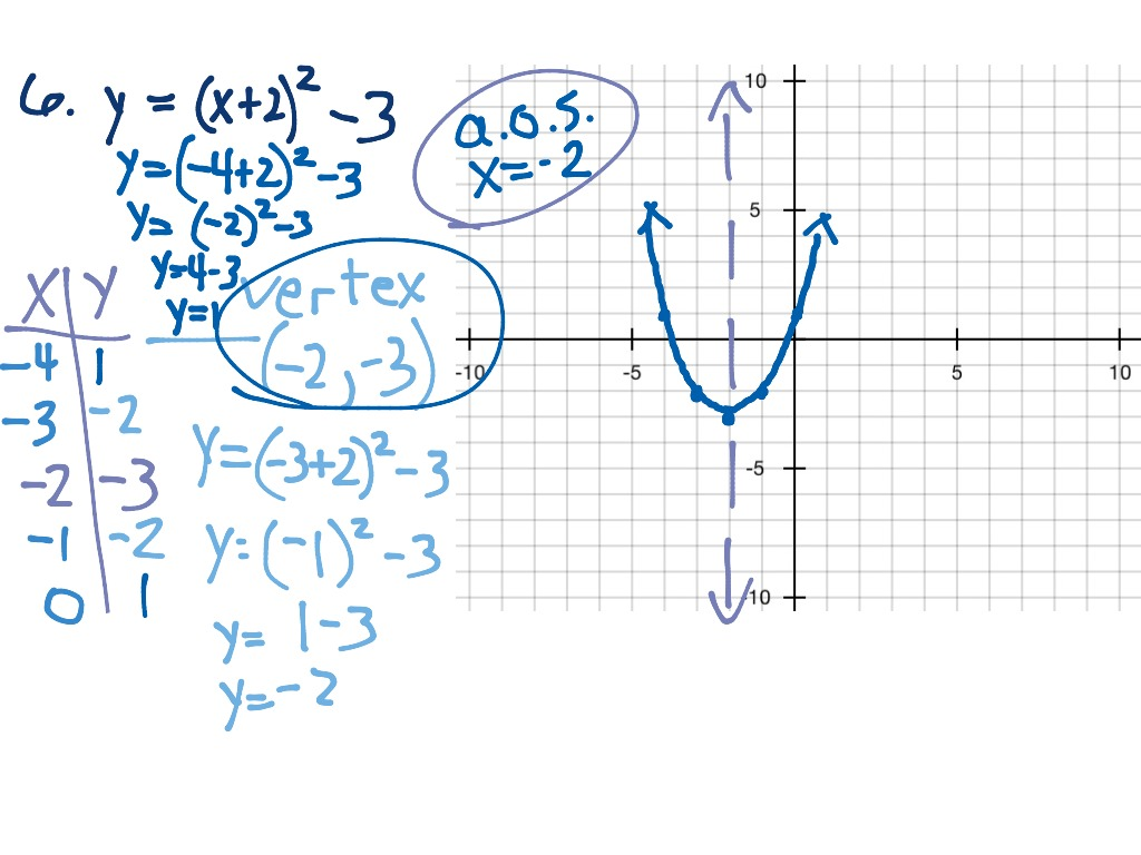 6 Graphing Quadratic Equations Ws P66 5