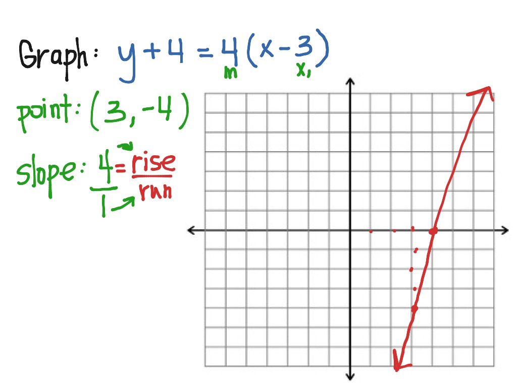 Graphing Lines In Point Slope Form