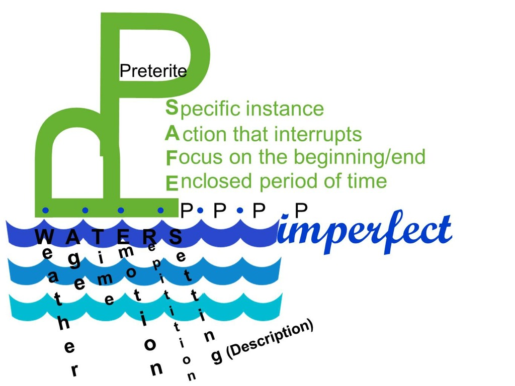 Safe Waters Preterite Vs Imperfect