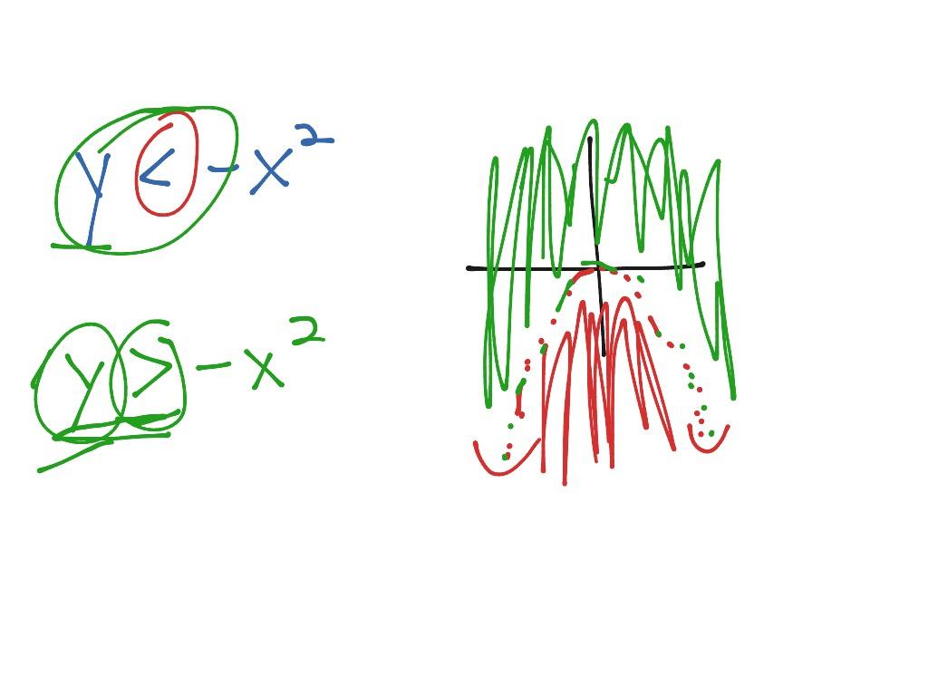 Alg 6 6 Two Variable Quadratic Inequalities