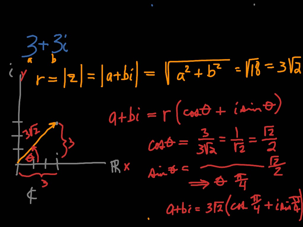 Complex Number To Trig Form