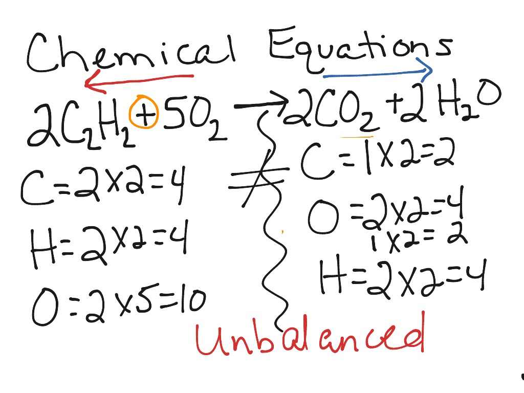 Unbalanced Equation Pictures To Pin
