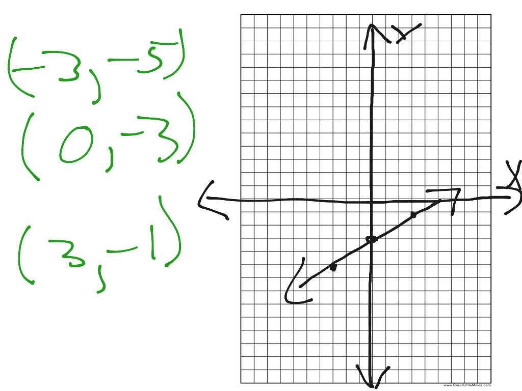 X Y Table Graphing An Equation And Solving An Equation