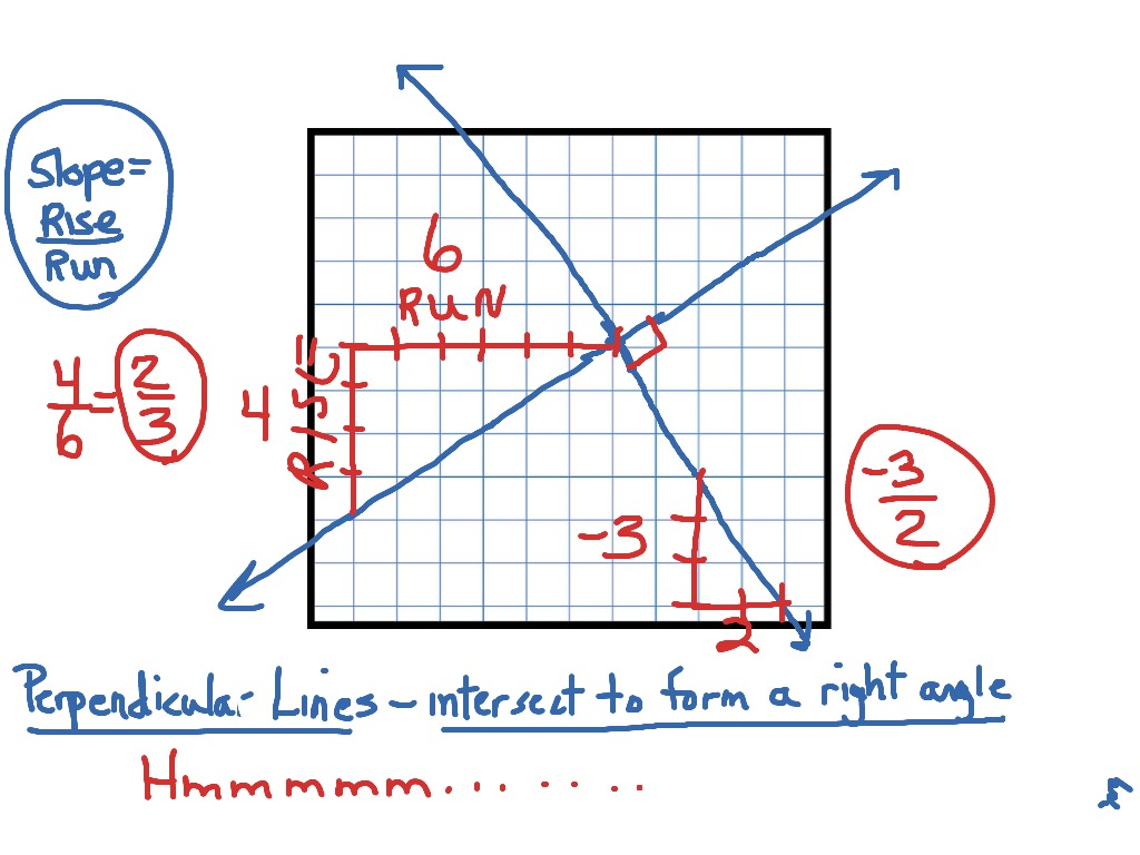 Slopes Of Perpendicular Lines Investigation