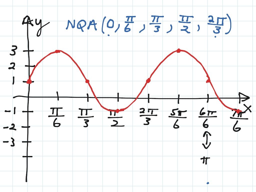 Graphing A Transformed Sine Function