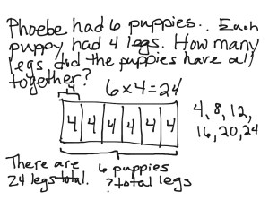 Multiplication tape diagram   Math, Elementary Math, 3rd