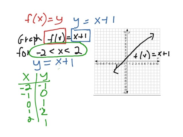 Function notation  Math, Algebra, Linear Functions  ShowMe