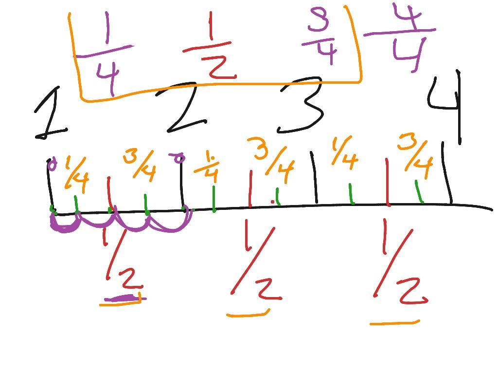 Redo Of Fractions On A Ruler 3rd Grade