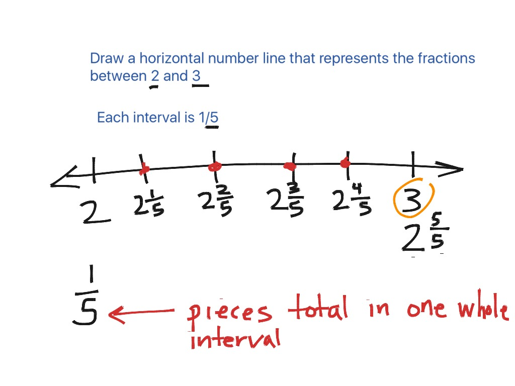 Worksheet Horizontal Number Line Grass Fedjp Worksheet