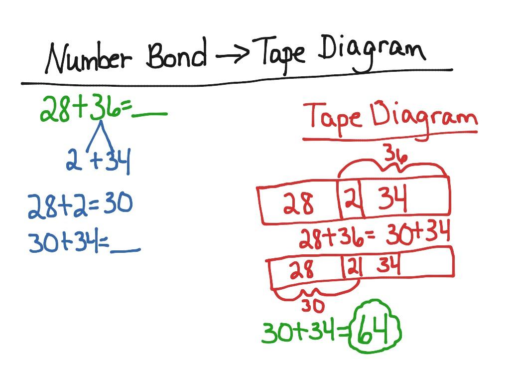Math Tape Diagram Worksheet
