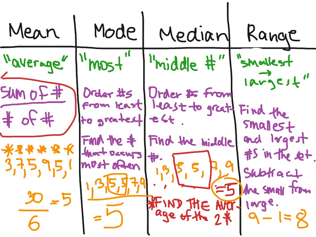 Worksheet Mean Mode Median And Range Grass Fedjp