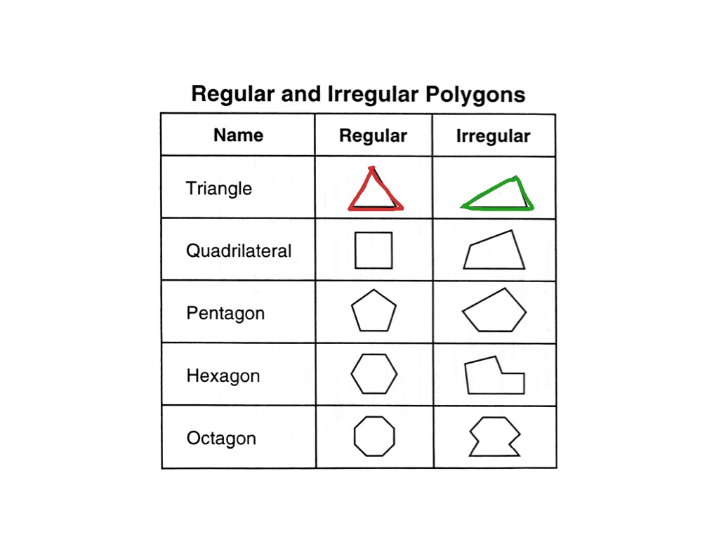 Regular And Irregular Shapes