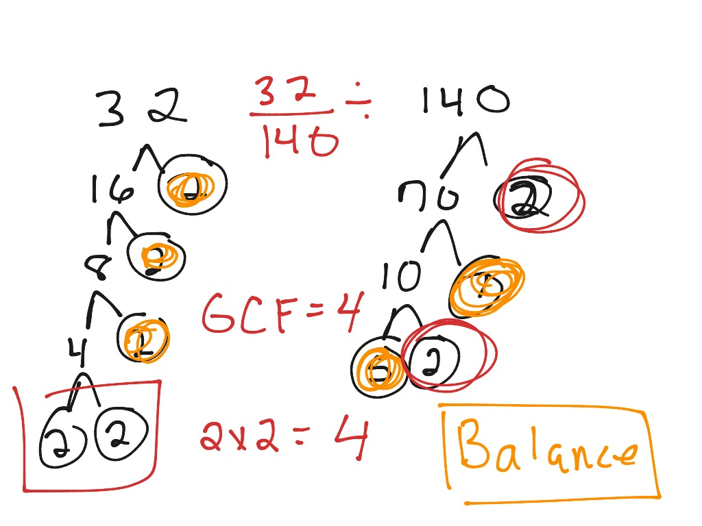 Greatest Common Factor 32 140 Using Factor Tree