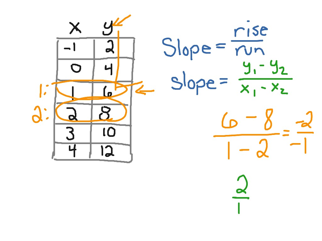 Slope From A Table Using A Formula Skill