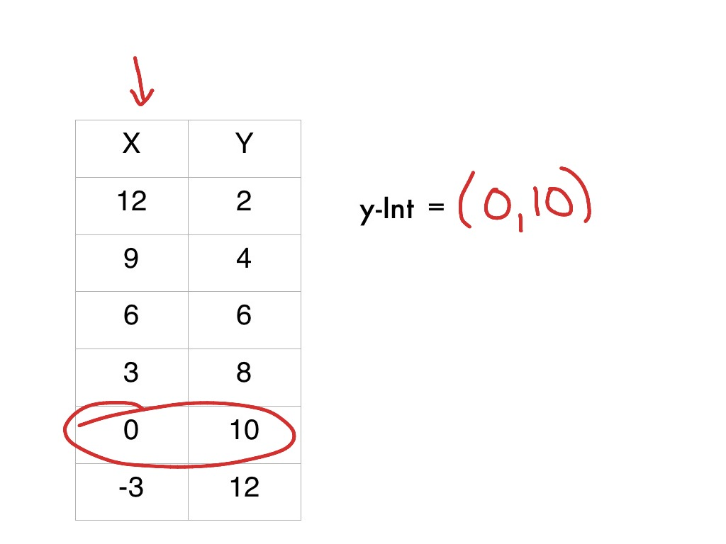 Linear Slope And Y Intercept In A Table Lesson