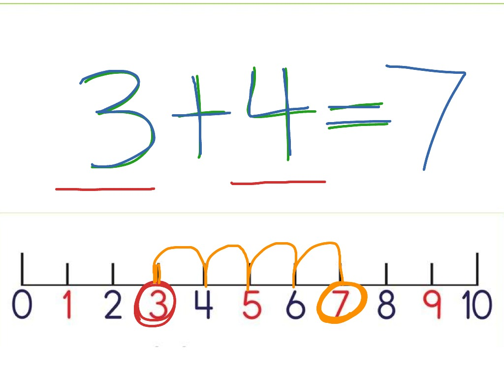 Moderate Severe Spec Ed Addition W Number Line