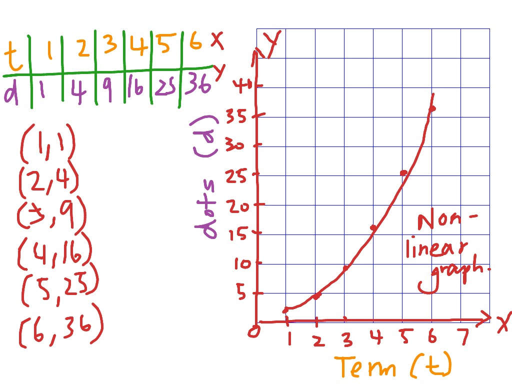 Number Rules And Non Linear Graphs