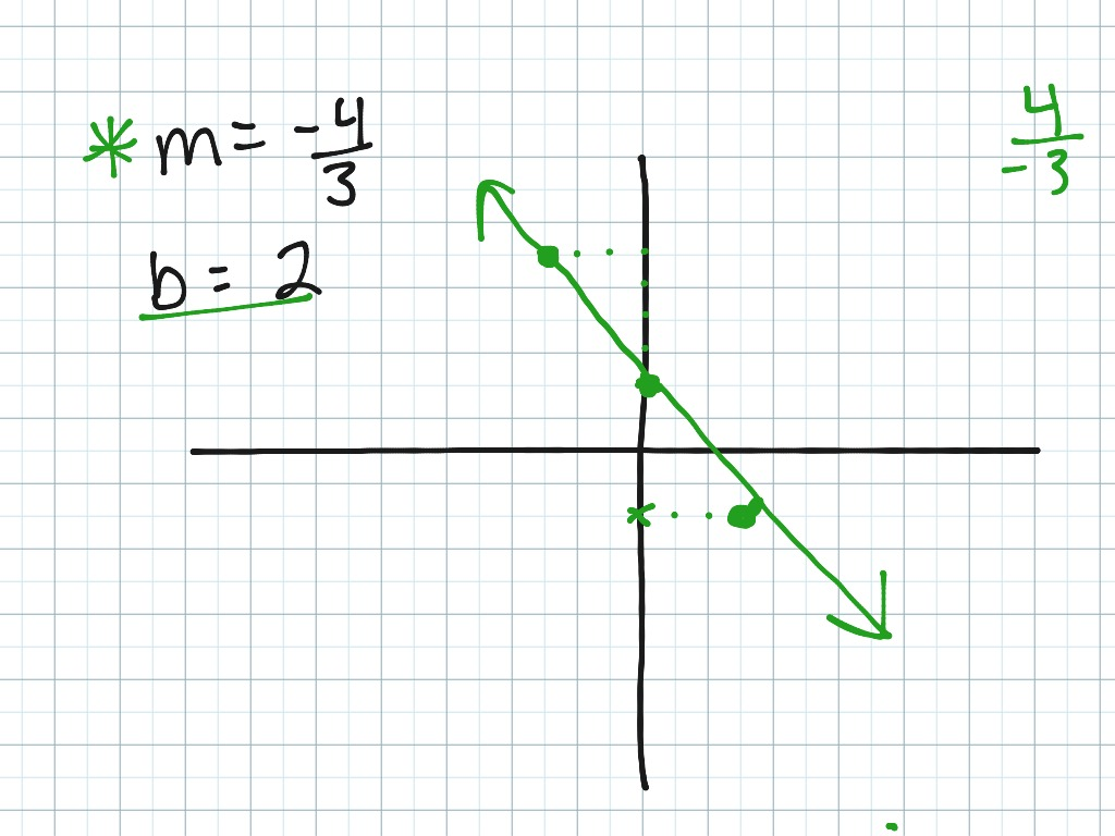 Aa Sec 2 2a Graphing Using Slope Intercept Form