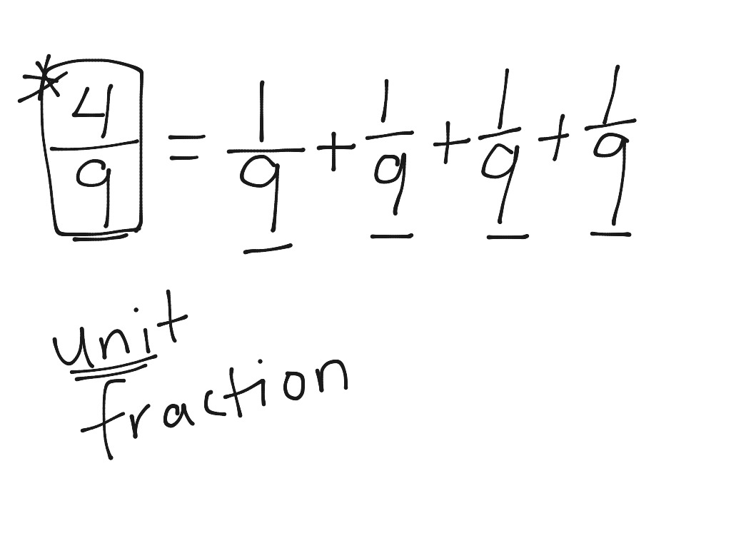 Writing Fractions As A Sum Of Unit Fractions