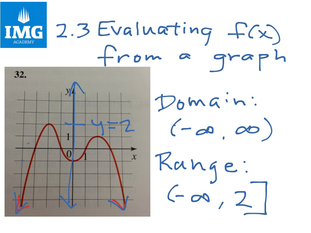 2 3a Evaluating A Function From A Graph Finding Domain