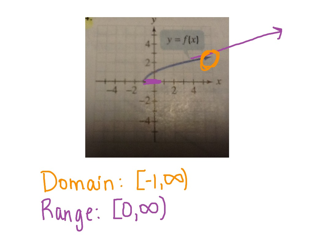 Using A Graph To Identify Domain And Range