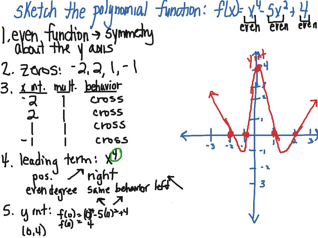 Graphing A Polynomial Function Fourth Degree Polynomial