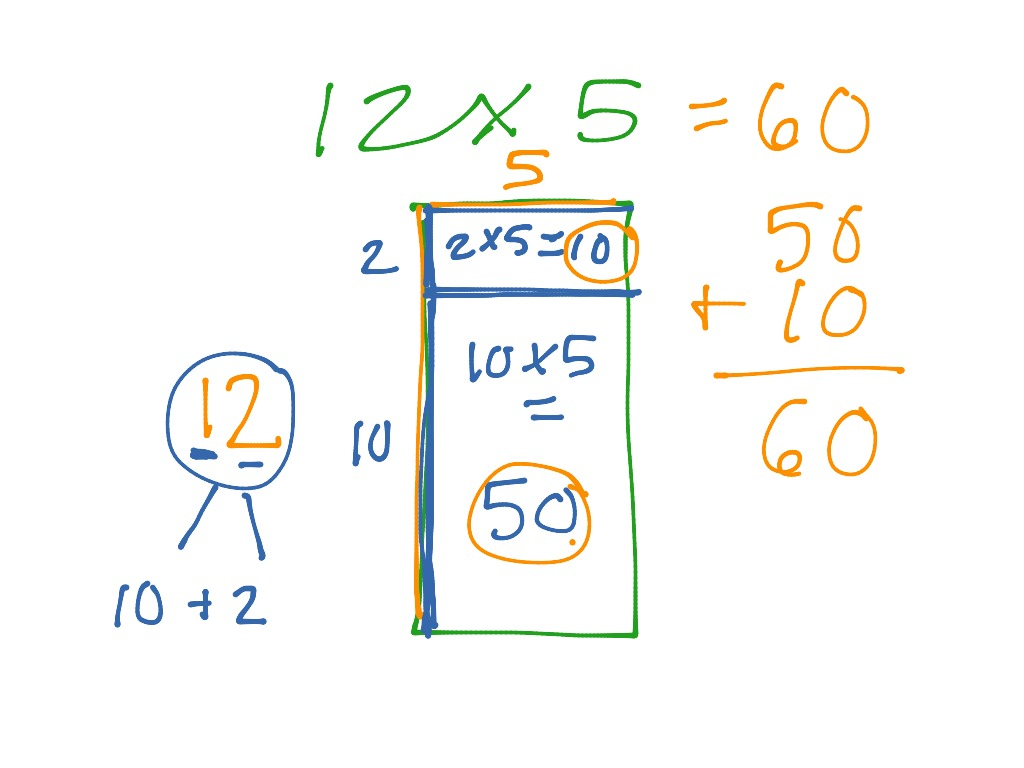 Area Model For Multiplication