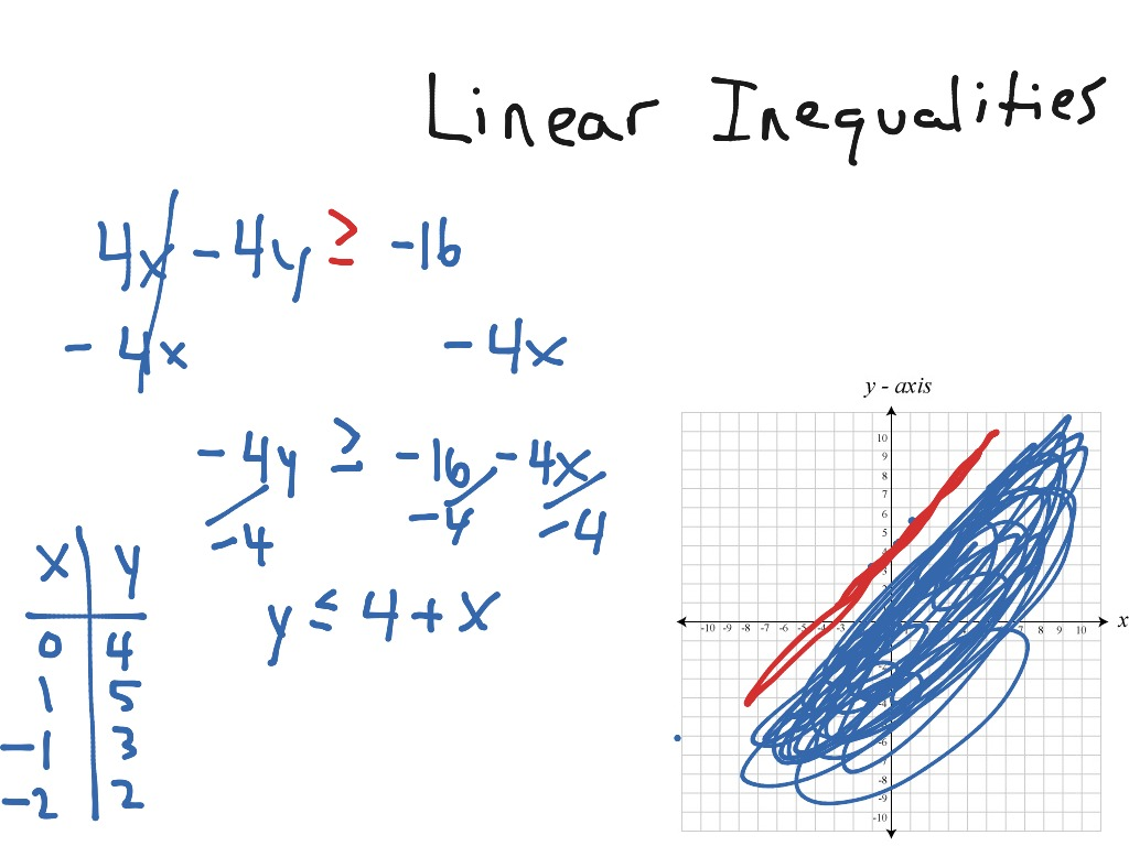 Graphing Simple Two Variable Inequalities
