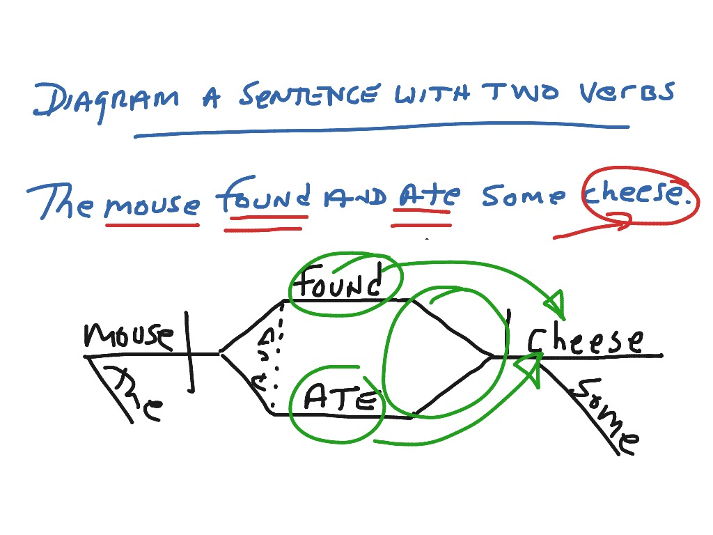 Diagram A Sentence With Two Verbs