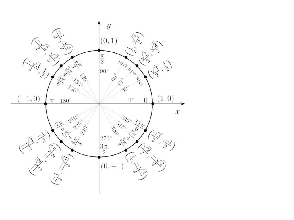 Ig Unit Circle