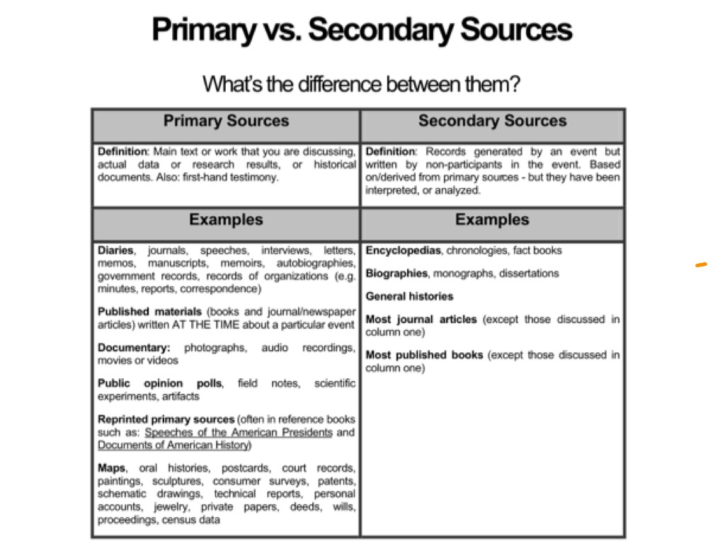 Primary V Secondary Sources