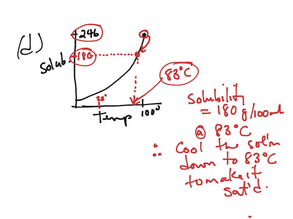 Science 9e Question 8 On Solubility Worksheet