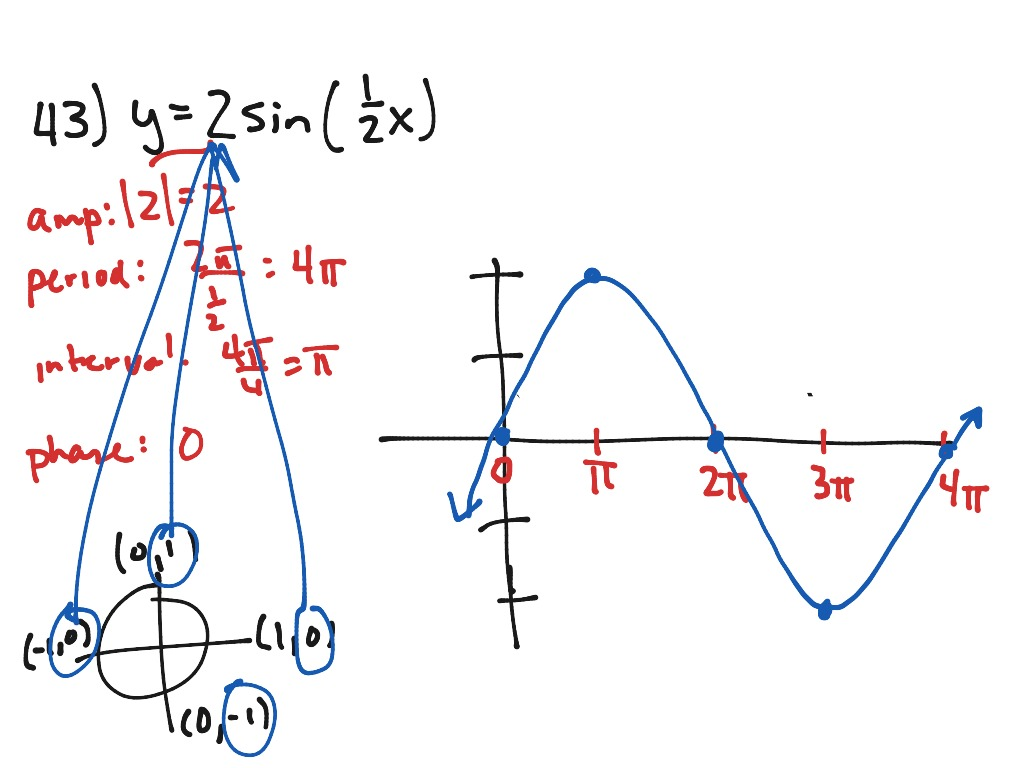 Graphing Sine And Cosine Functions W O A Calculator Mac