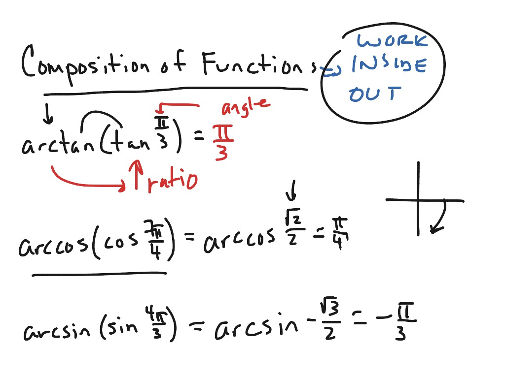 Mac Composition Of Two Inverse Trig Functions