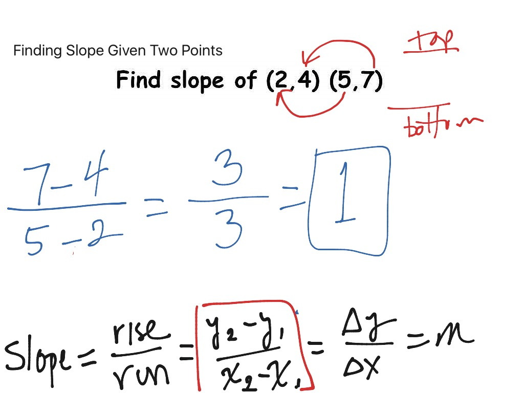 Finding Slope Of A Line Given Two Points