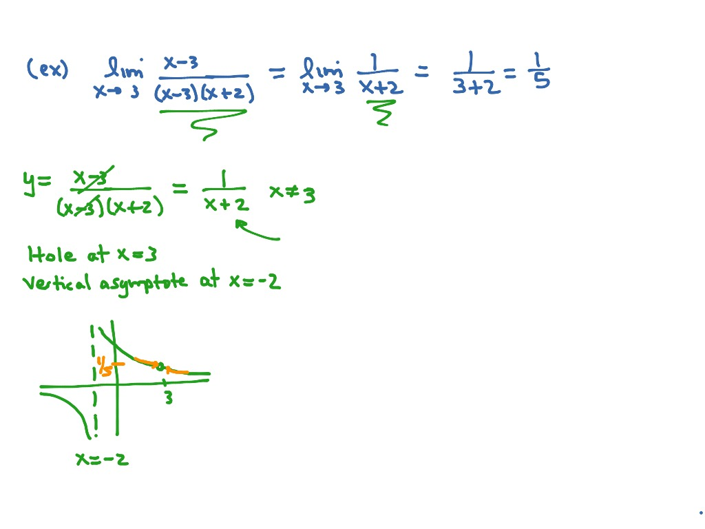 Using Continuity To Find Limits