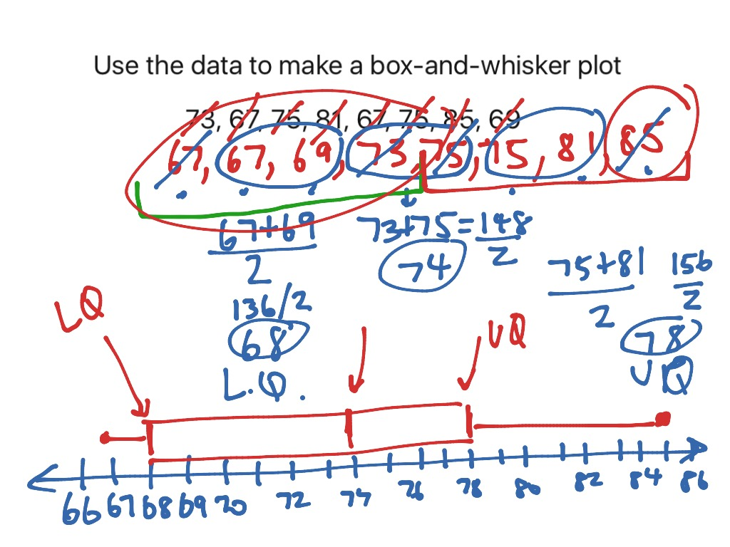 7th 7 2 Ex 1 Create Box And Whisker Plots