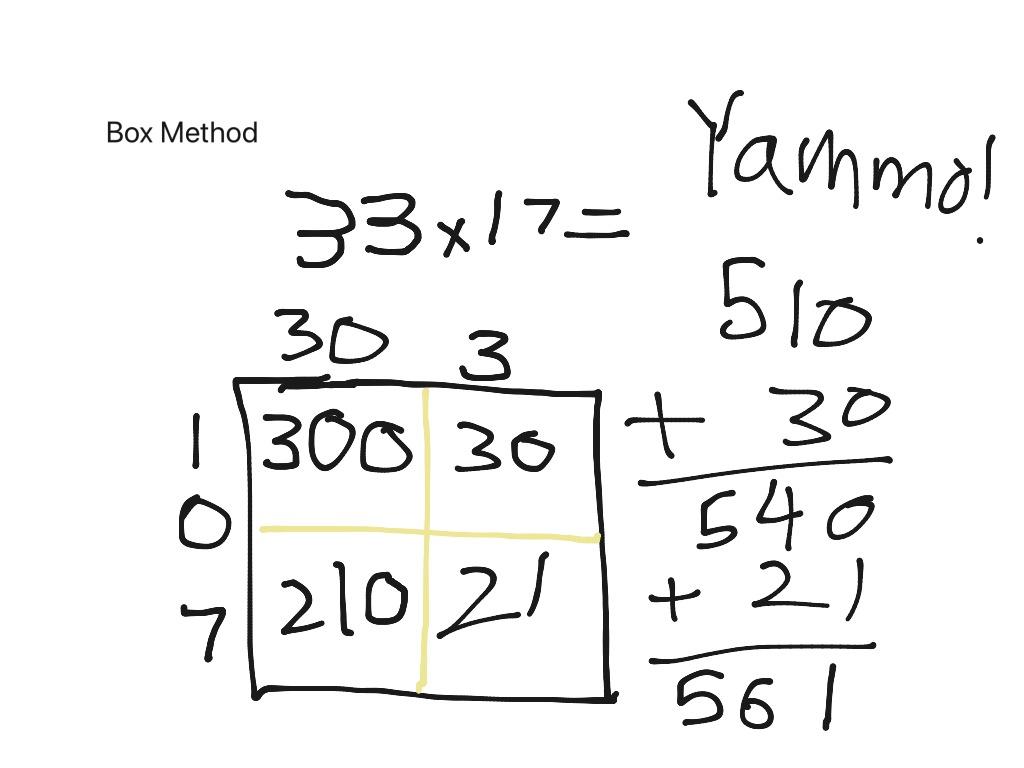 Multiplication Box Method
