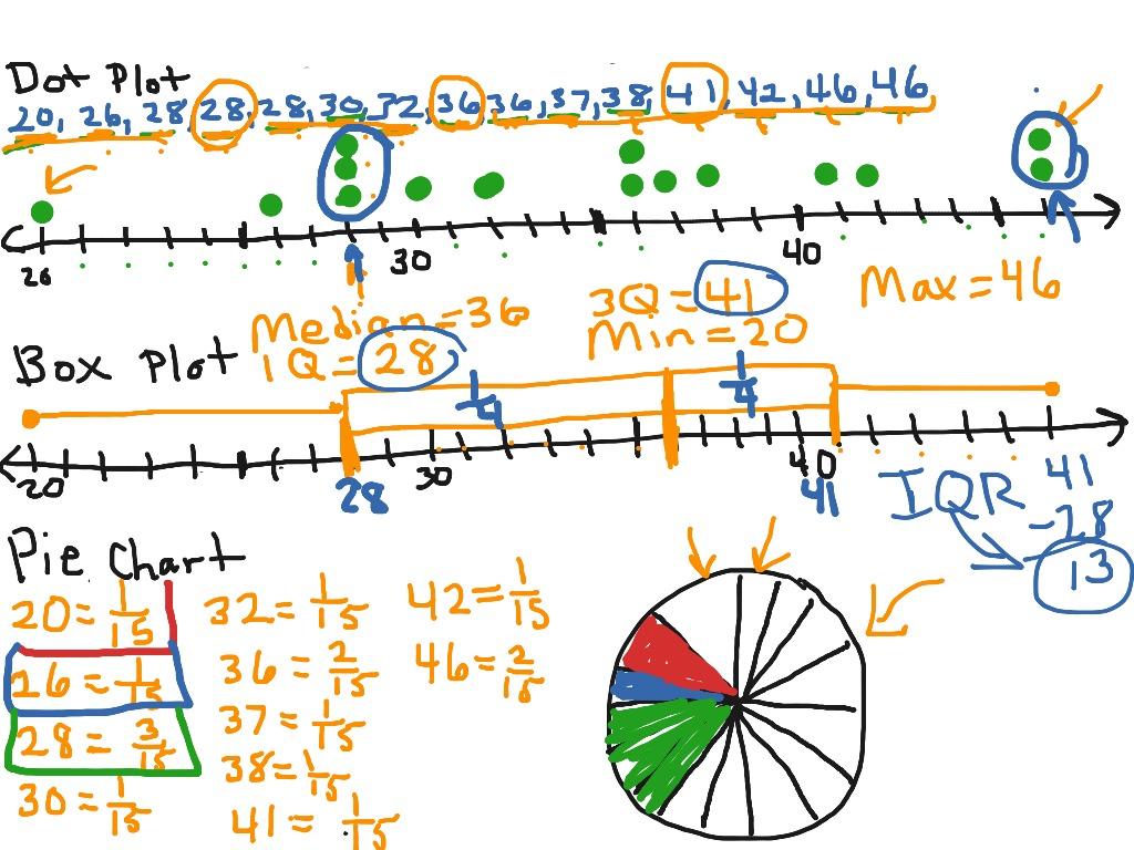 Stem And Leaf Dot Plots Box Plots Pie Charts 3 25