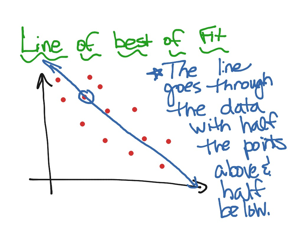 Scatter Plot Correlation Line Of Best Fit
