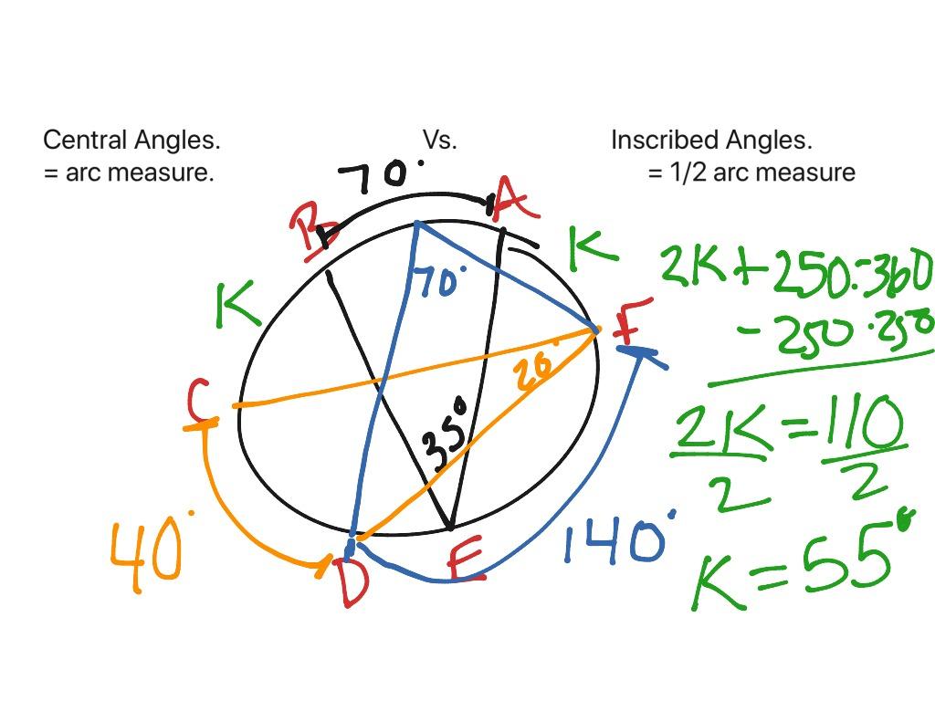 Central Vs Inscribed Angles