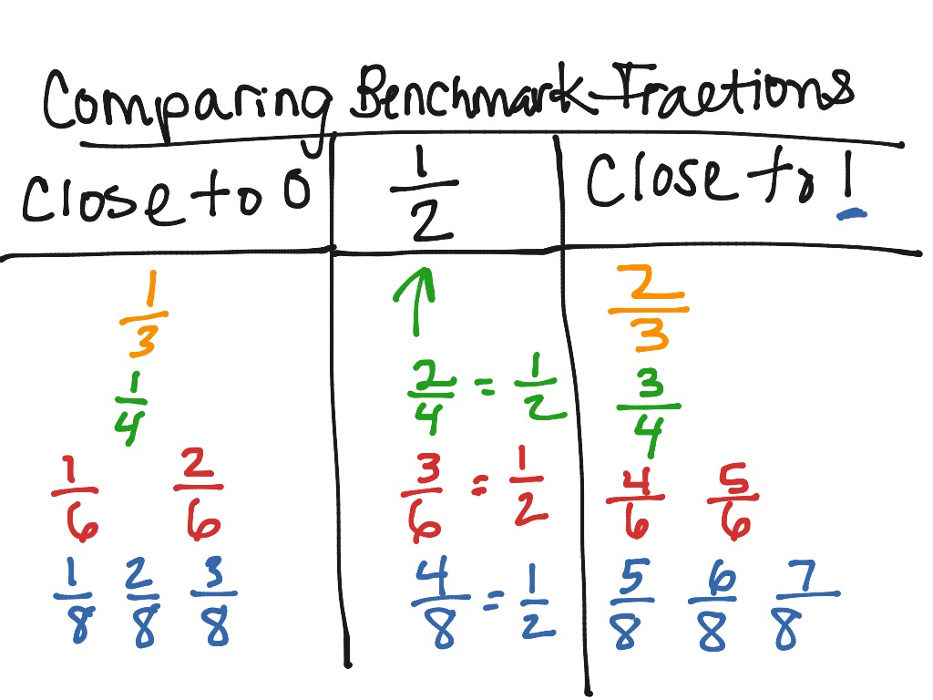 Comparing Benchmark Fractions