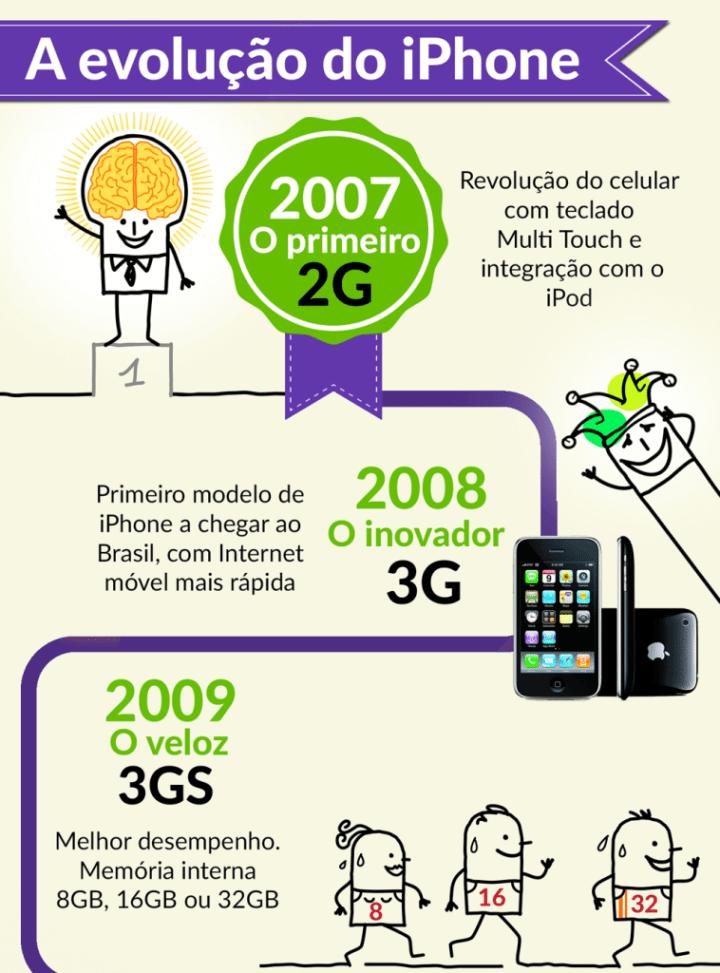 infografico iphone smt 01 - Infográfico mostra evolução do iPhone desde 2007
