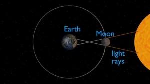 Surya Grahanam (Solar  eclipse) on 26th December 2019.