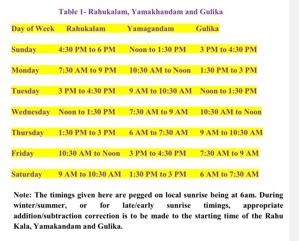Rahukalam Yamagandam And Gulikai Guidelines Mailerindia Org
